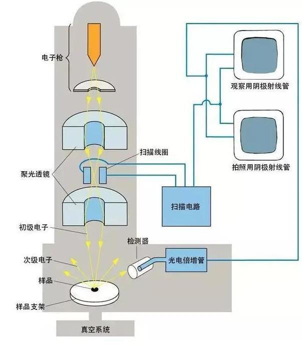 扫描电镜工作原理